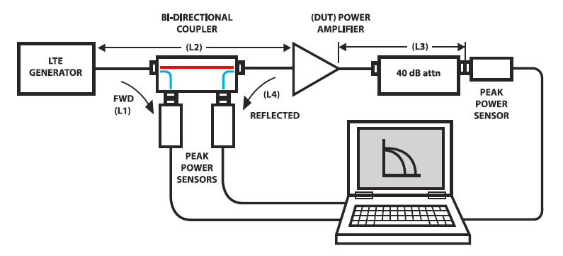 Peak Power Meters for Crest Factor and Scalar Measurements Using Broadband OFDM Signals